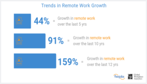 WORK FROM HOME TRENDS AEROSEAL